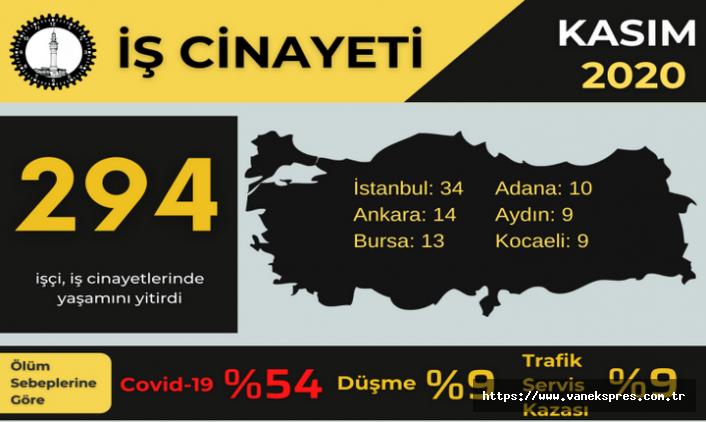 İSİG: 294 işçi iş cinayetine kurban gitti