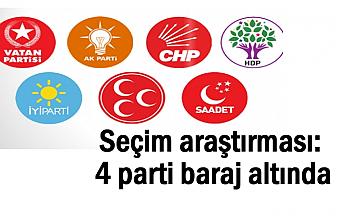 Seçim Anket Sonucu: 4 parti baraj altında