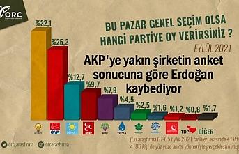 ORC'nin Anket Sonuçlarına Göre Erdoğan Kaybediyor