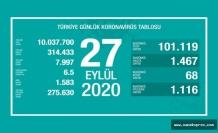 Türkiye'de Korona Son 24 saatte 68 can aldı