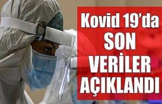 Koronavirüsten 157 can daha aldı