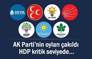 Son Anket: HDP kritik seviyede AK Parti'nin oyları...