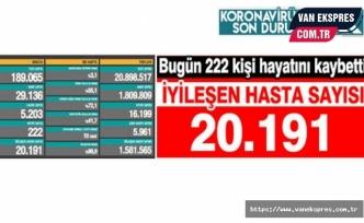 Koronadan 222 Kişi Daha Hayatını Kaybetti