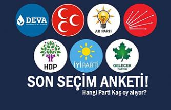 Son Ankette AKP'nin oy oranı % 28.9'e düştü