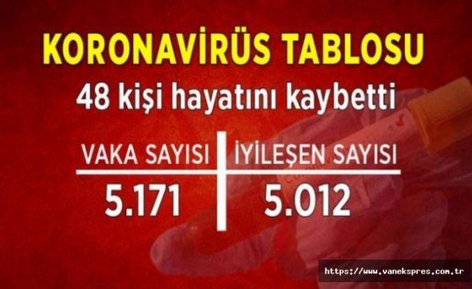 Koronavirüs bugün de 48 can aldı